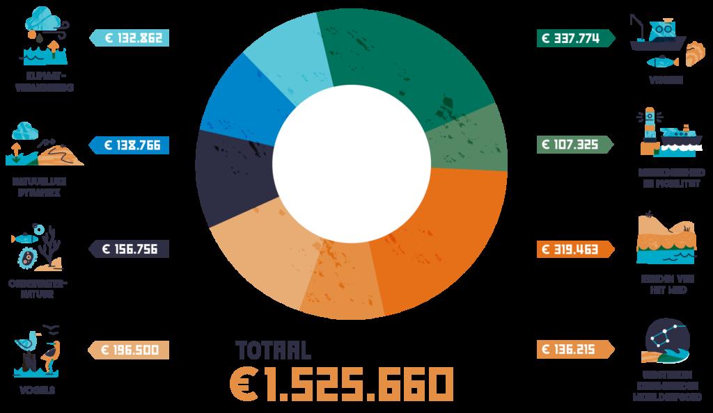 infographic financiën PRW 2020